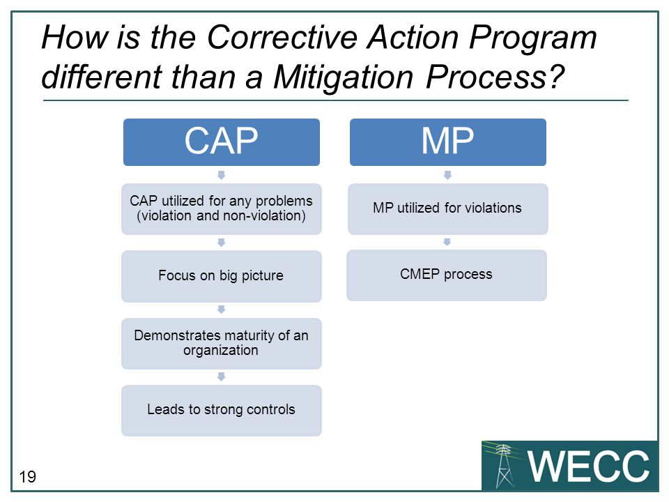 How is the Corrective Action Program different than a Mitigation Process