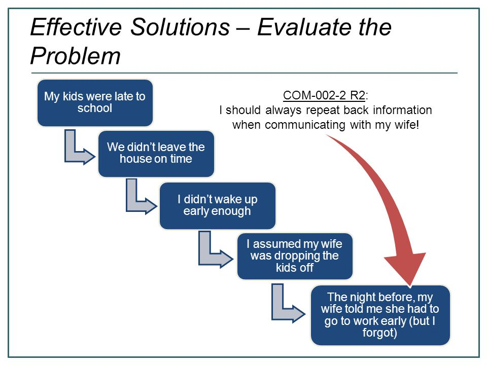 Effective Solutions – Evaluate the Problem