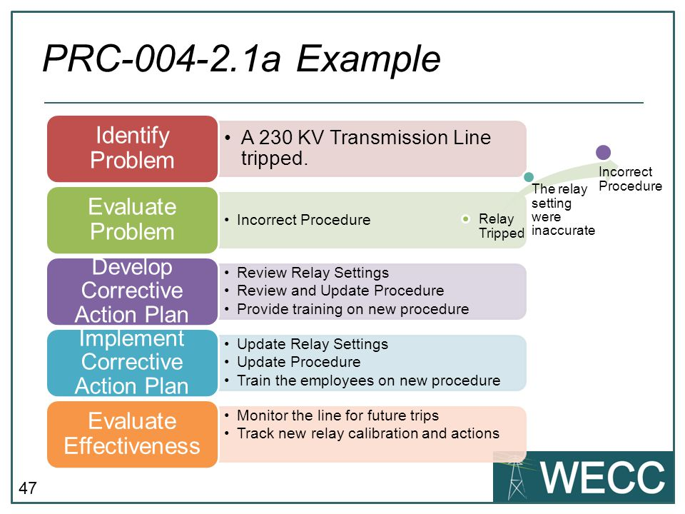 PRC-004-2.1a Example Develop Corrective Action Plan