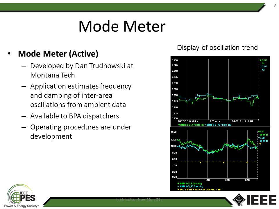 Mode Meter Mode Meter (Active)