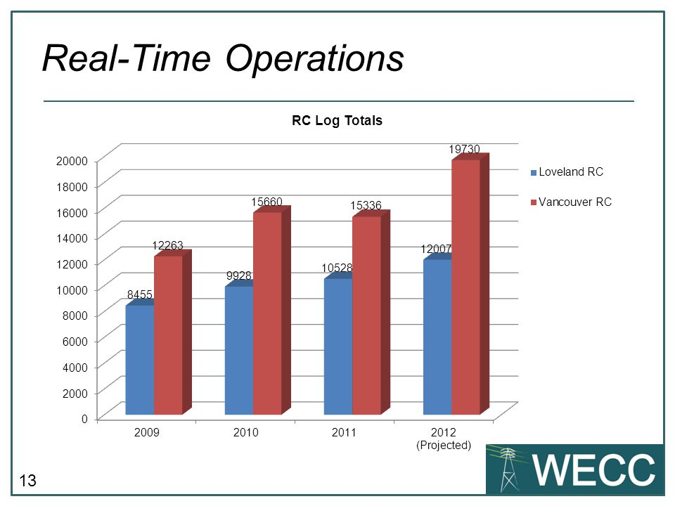 Real-Time Operations Key Takeaway - Additional FTEs will help identify and address reliability issues that require RC System Operator action.