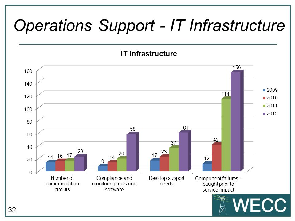 Operations Support - IT Infrastructure