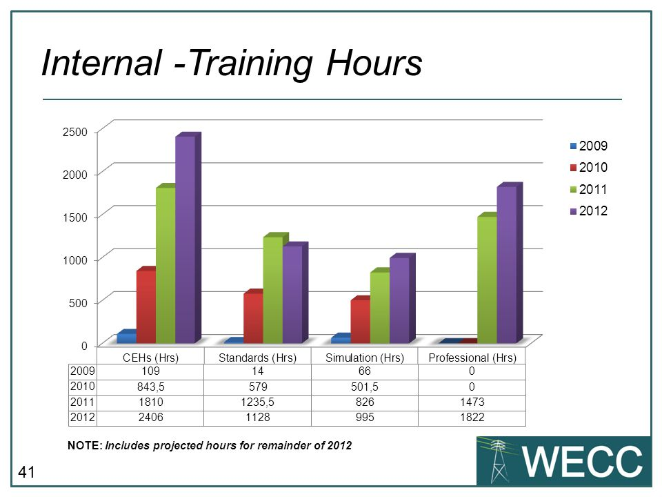 Internal -Training Hours