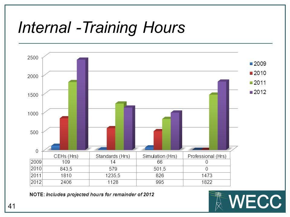 Internal -Training Hours