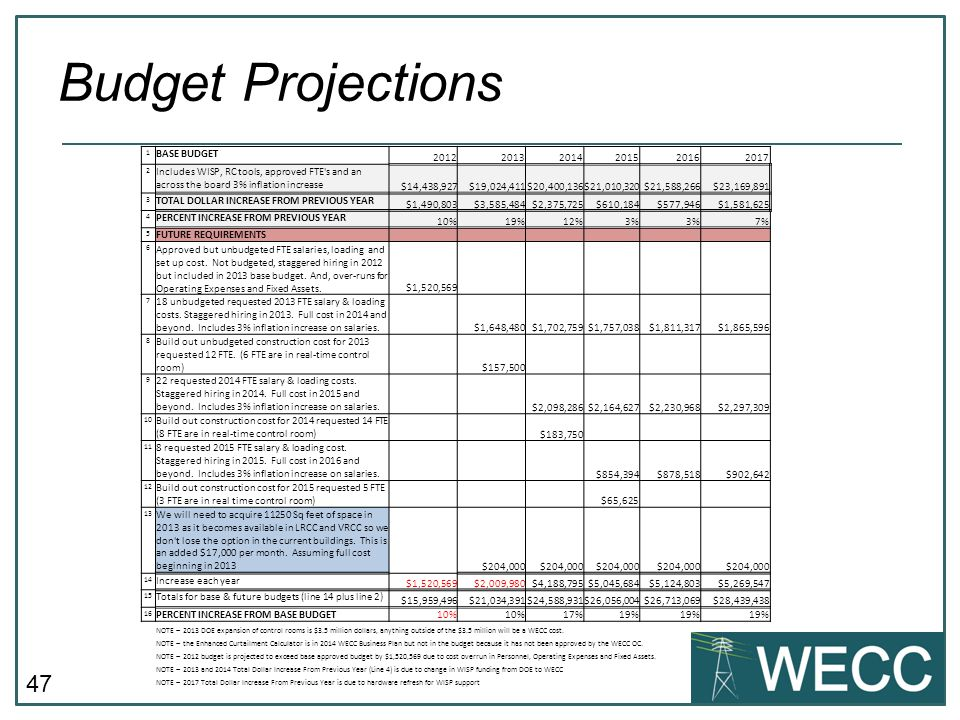 Budget Projections 1. BASE BUDGET. 2012. 2013. 2014. 2015. 2016. 2017. 2.