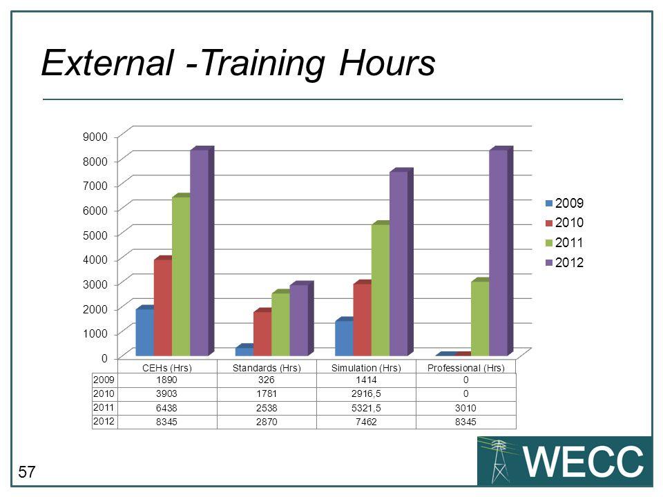External -Training Hours