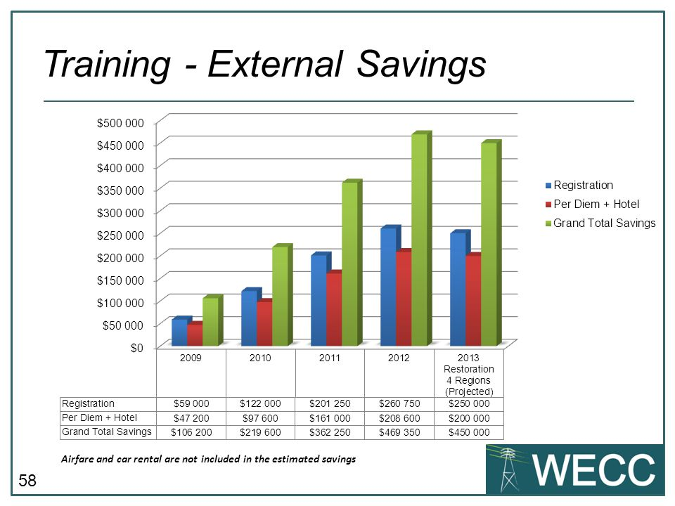 Training - External Savings