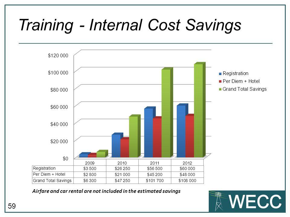 Training - Internal Cost Savings