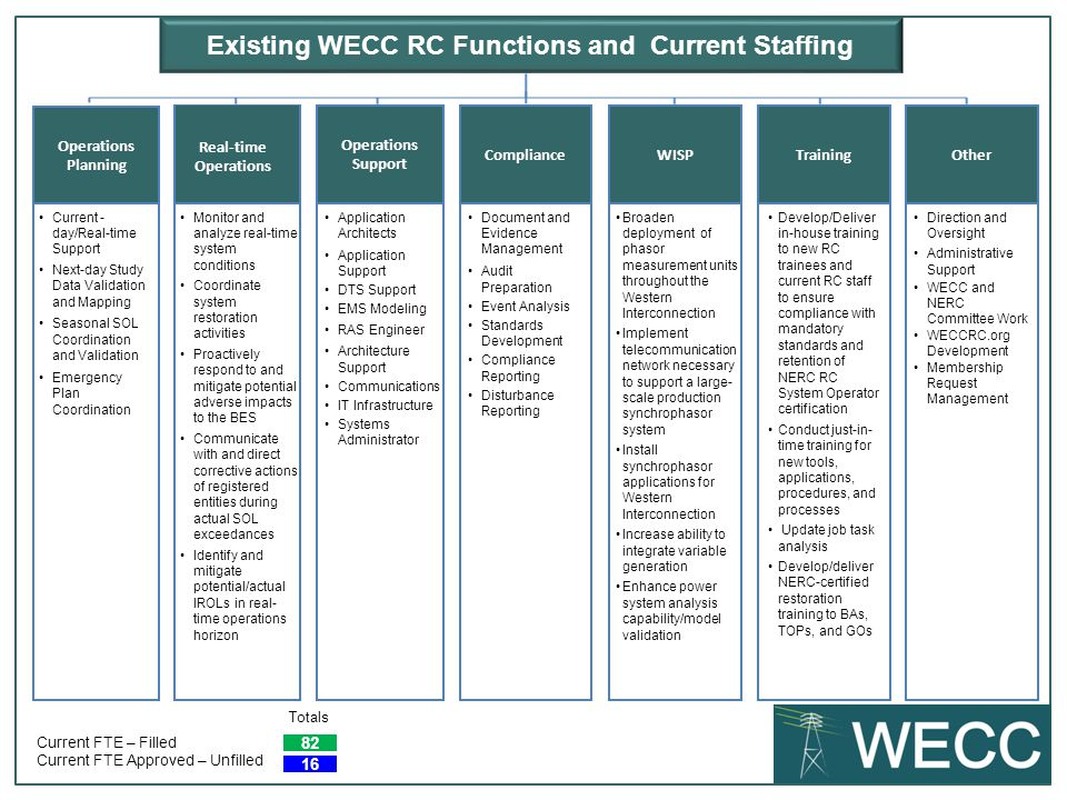 Existing WECC RC Functions and Current Staffing