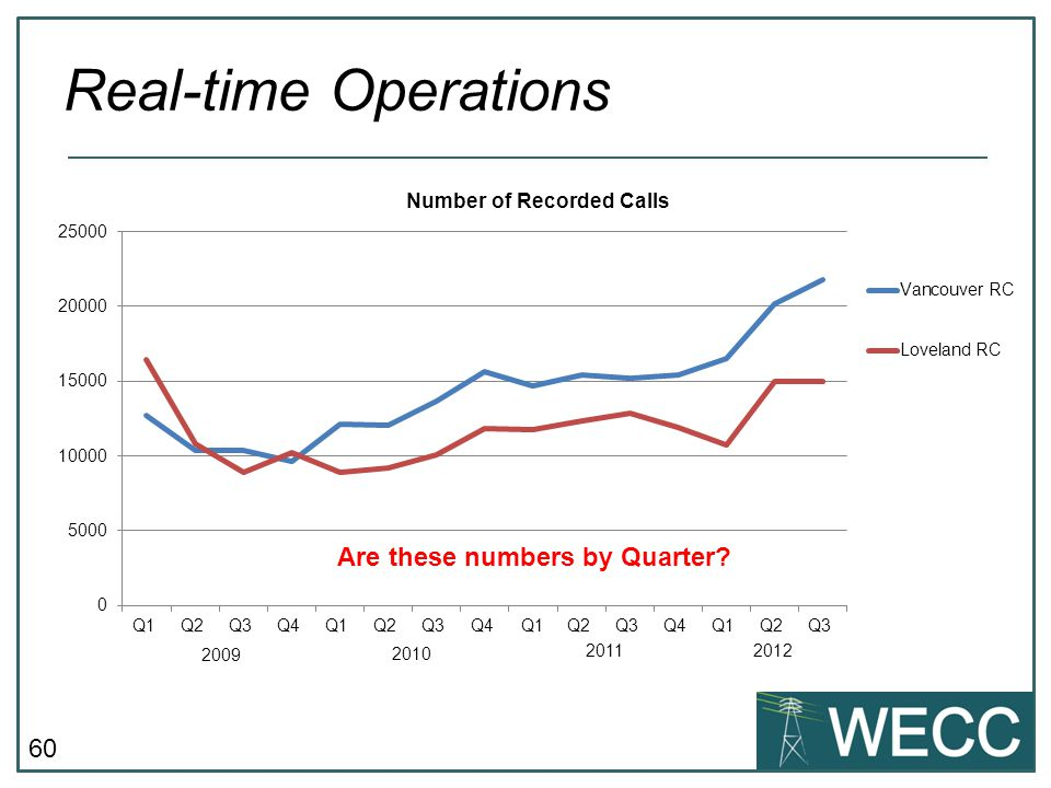 Real-time Operations Are these numbers by Quarter