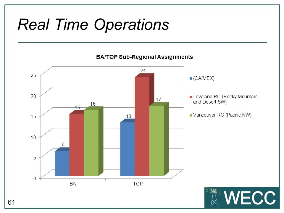 Real Time Operations Key Takeaway - Additional FTEs will help identify and address reliability issues that require RC System Operator action.