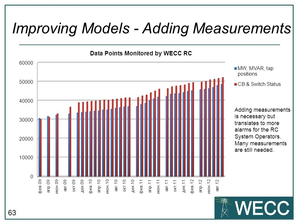 Improving Models - Adding Measurements