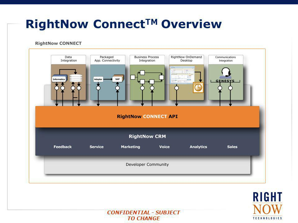 RightNow ConnectTM Overview