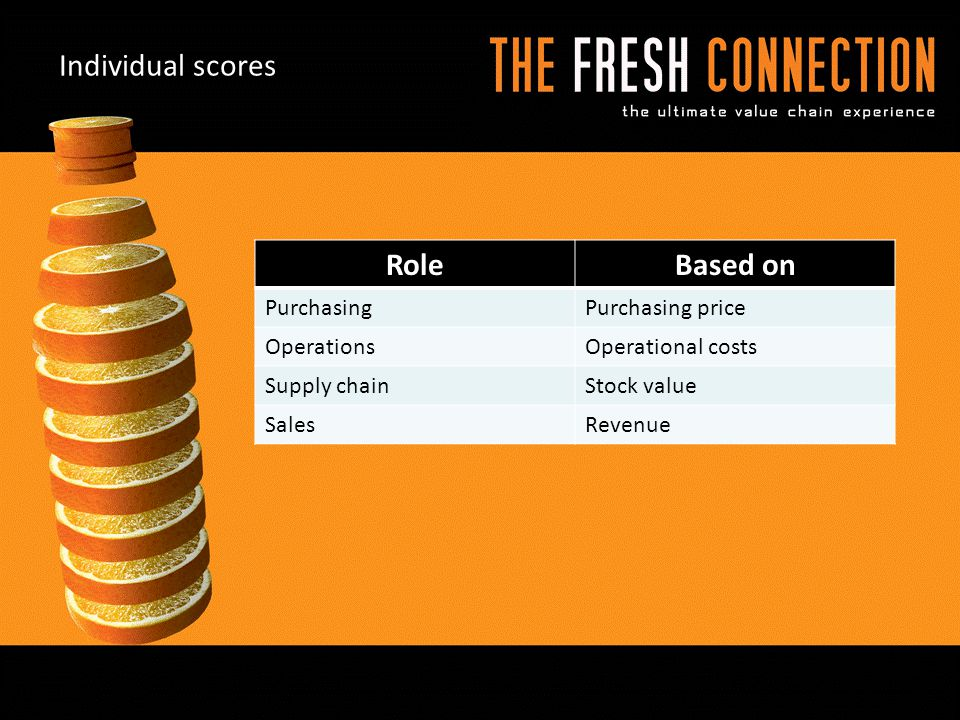 Individual scores Role Based on Purchasing Purchasing price Operations