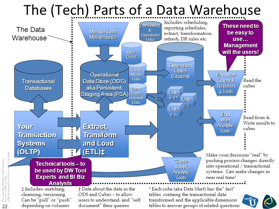 The (Tech) Parts of a Data Warehouse