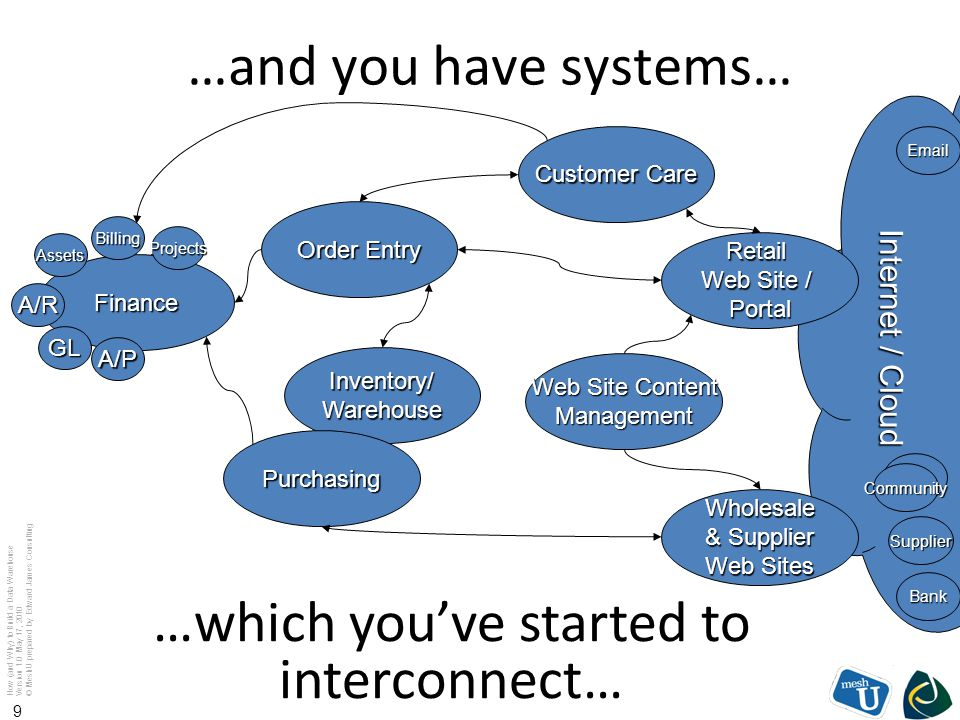 …which you've started to interconnect…