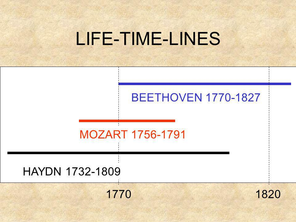 LIFE-TIME-LINES BEETHOVEN 1770-1827 MOZART 1756-1791 HAYDN 1732-1809