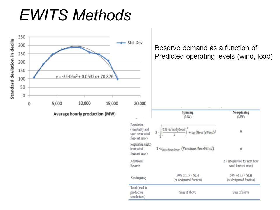 EWITS Methods Reserve demand as a function of