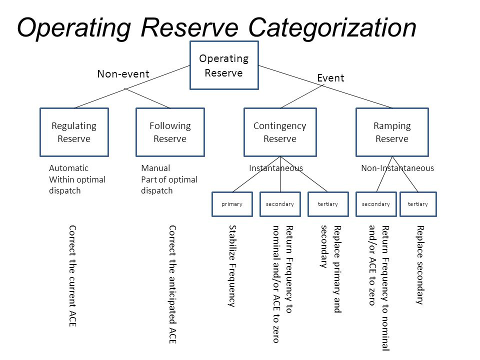 Operating Reserve Categorization