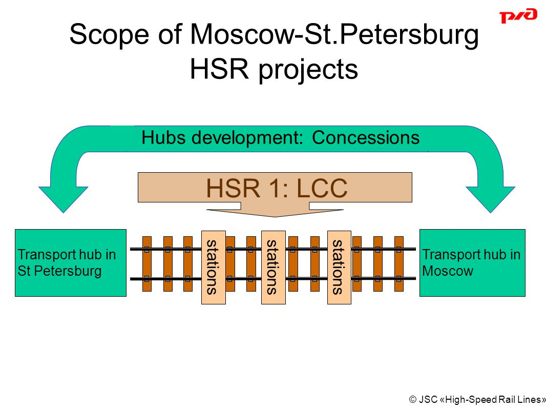 Scope of Moscow-St.Petersburg HSR projects