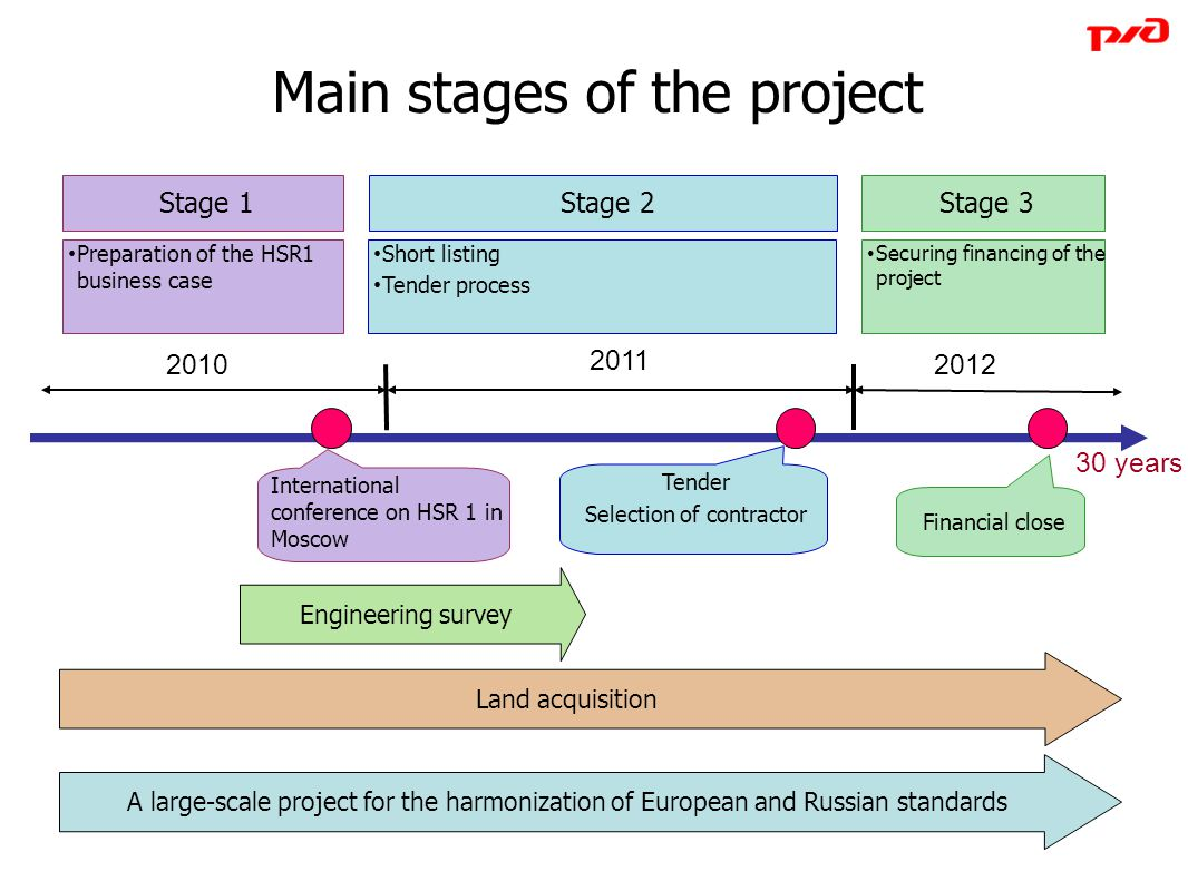 Main stages of the project