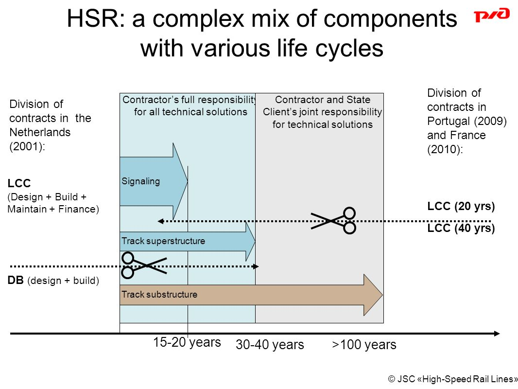 HSR: a complex mix of components with various life cycles