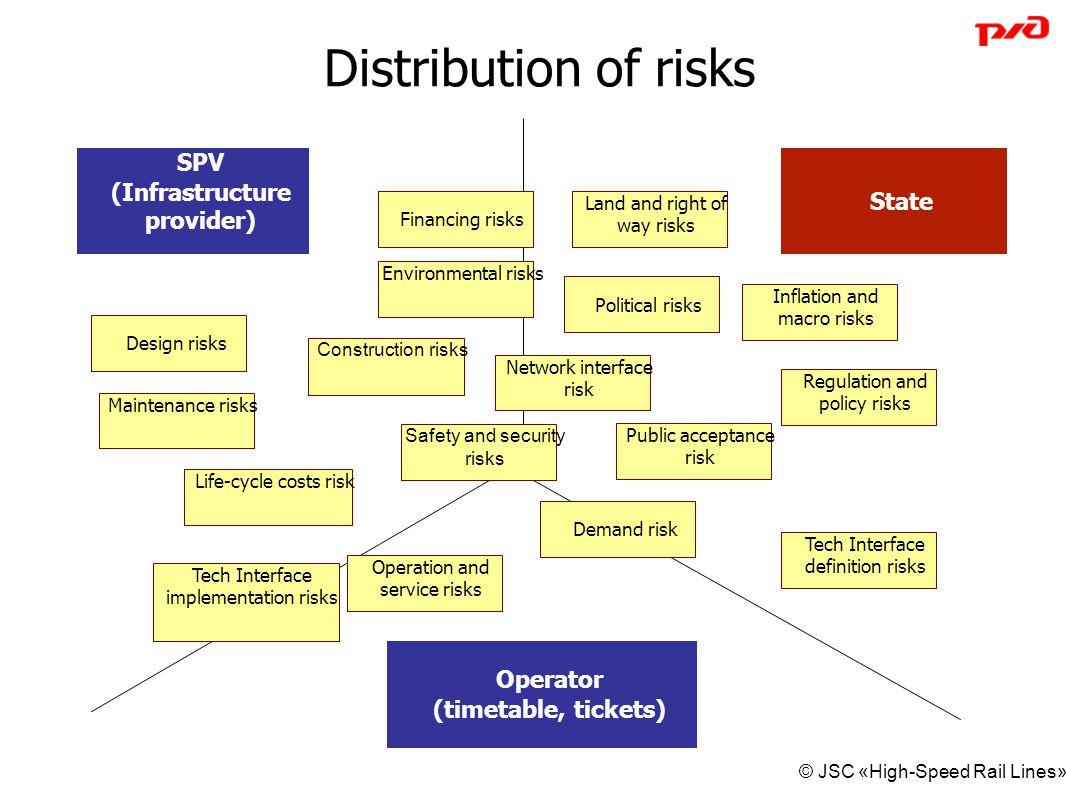 Distribution of risks SPV (Infrastructure provider) State
