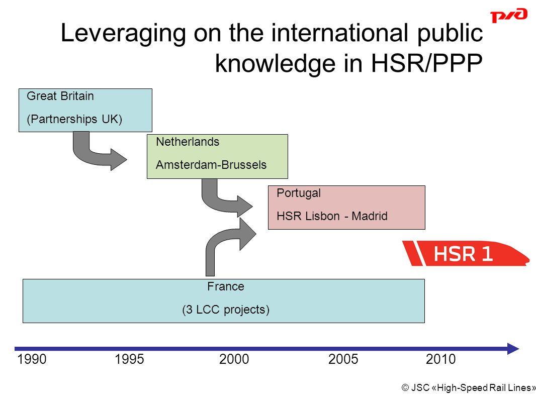 Leveraging on the international public knowledge in HSR/PPP