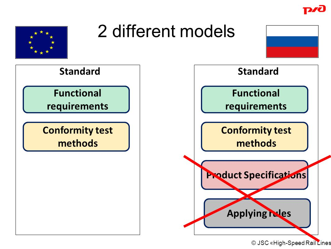 2 different models Standard Standard Functional requirements