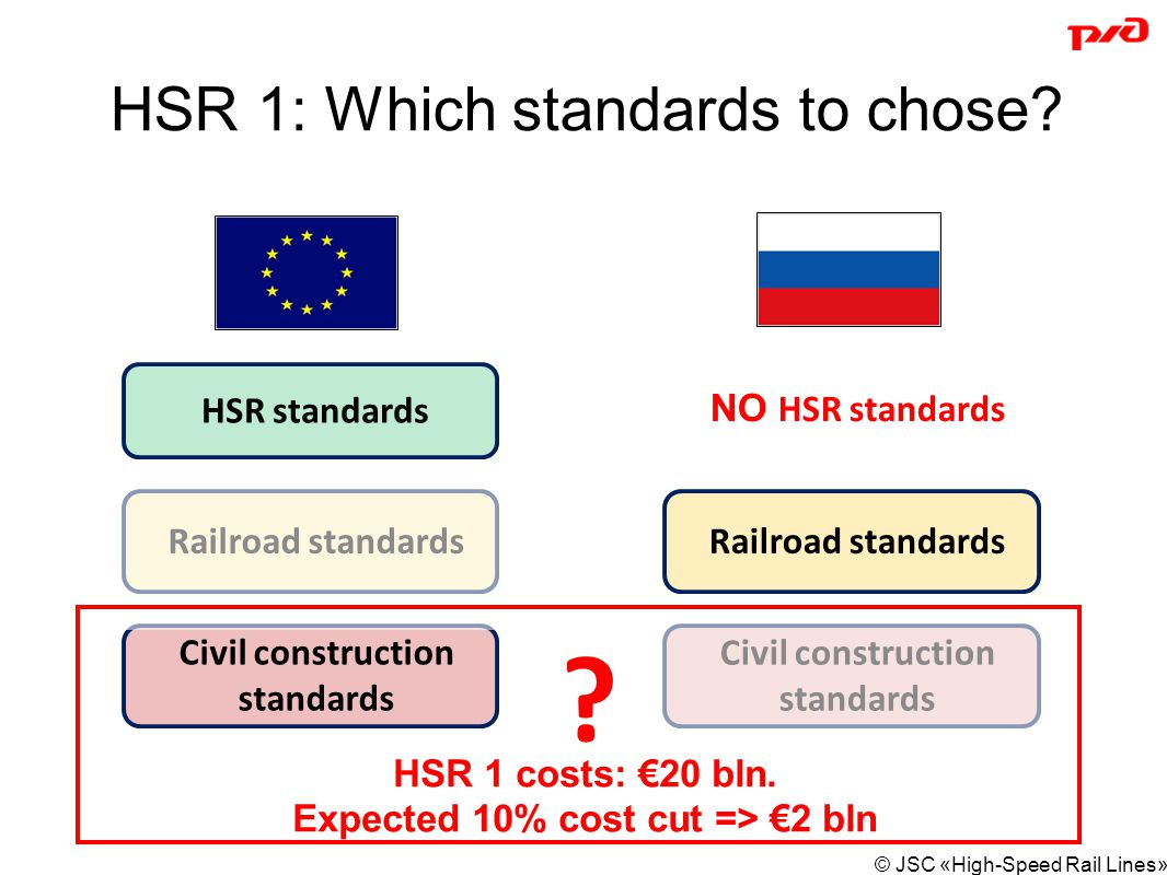 HSR 1: Which standards to chose