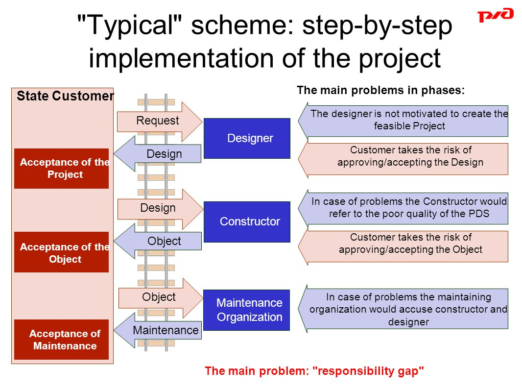 Typical scheme: step-by-step implementation of the project