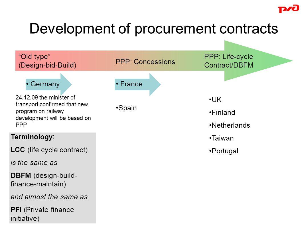 Development of procurement contracts