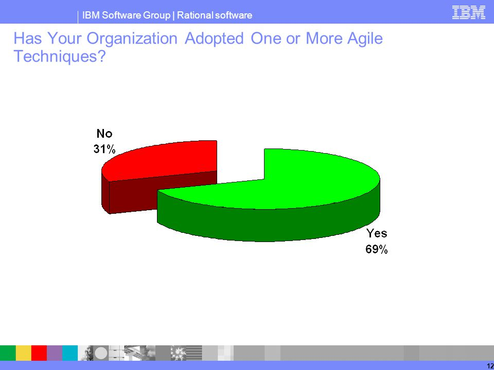 Has Your Organization Adopted One or More Agile Techniques