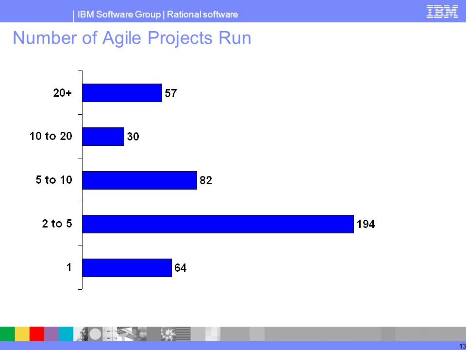 Number of Agile Projects Run