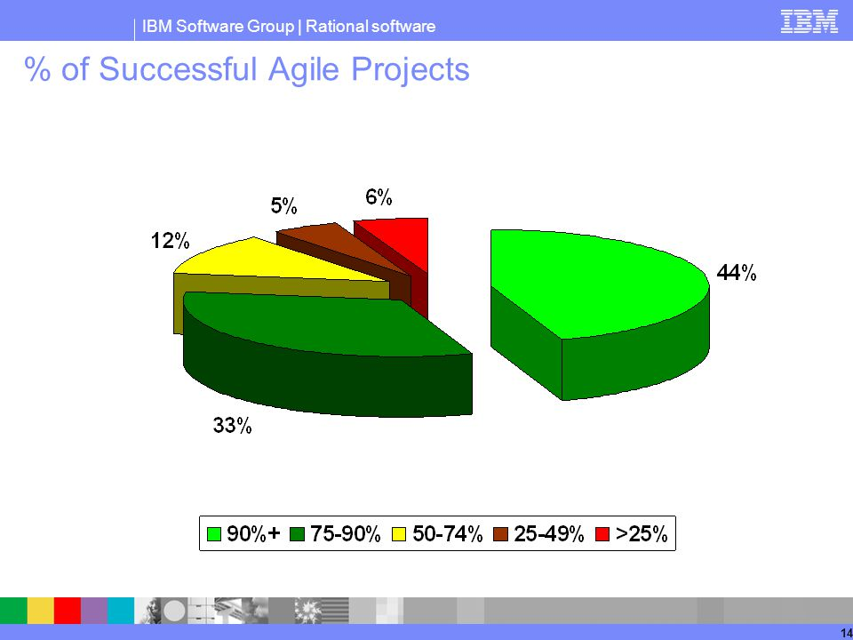 % of Successful Agile Projects