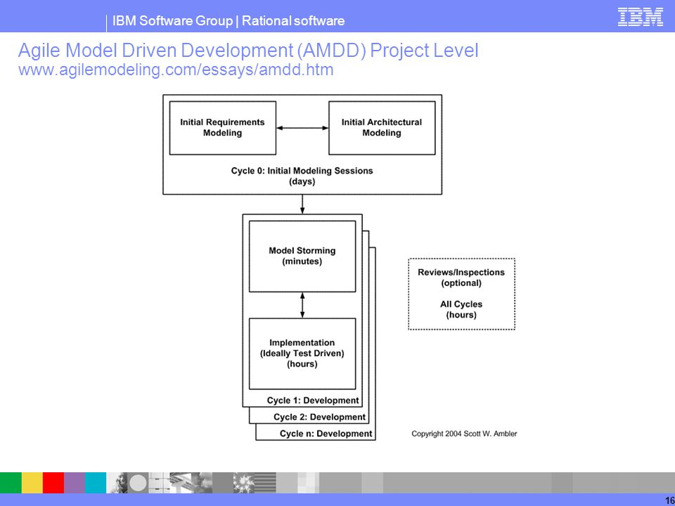 Agile Model Driven Development (AMDD) Project Level www. agilemodeling