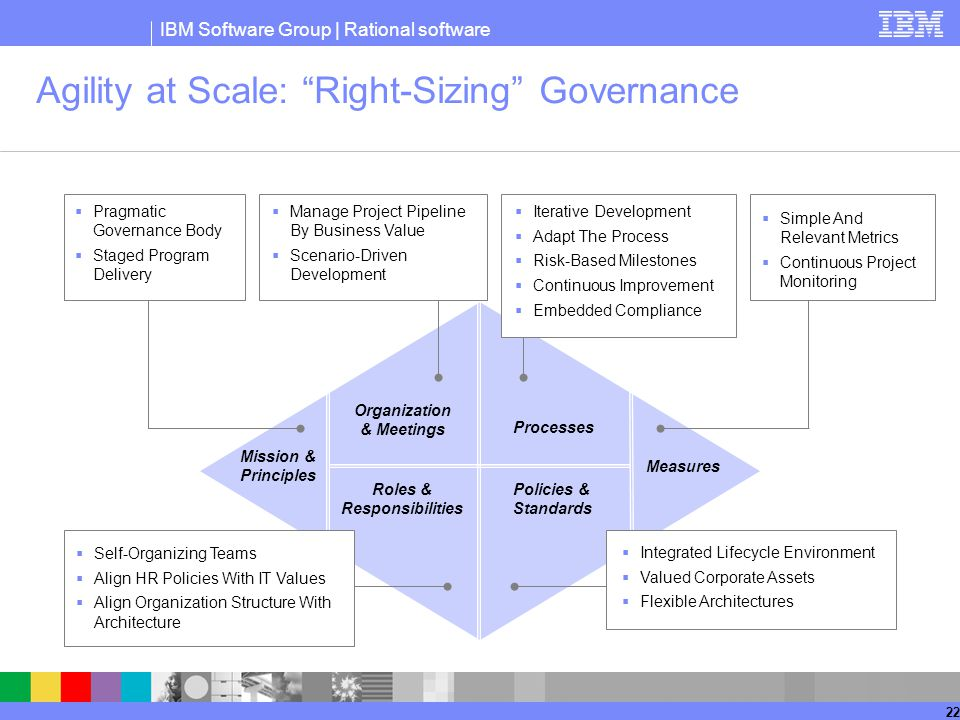 Agility at Scale: Right-Sizing Governance