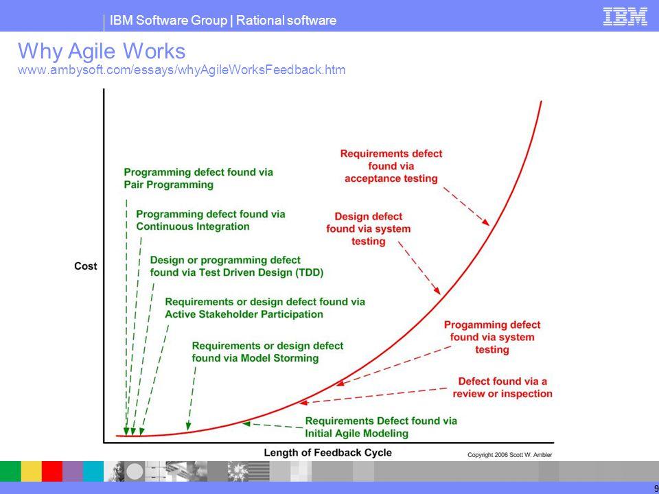 Why Agile Works www.ambysoft.com/essays/whyAgileWorksFeedback.htm