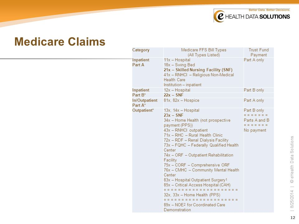 Medicare FFS Bill Types (All Types Listed)