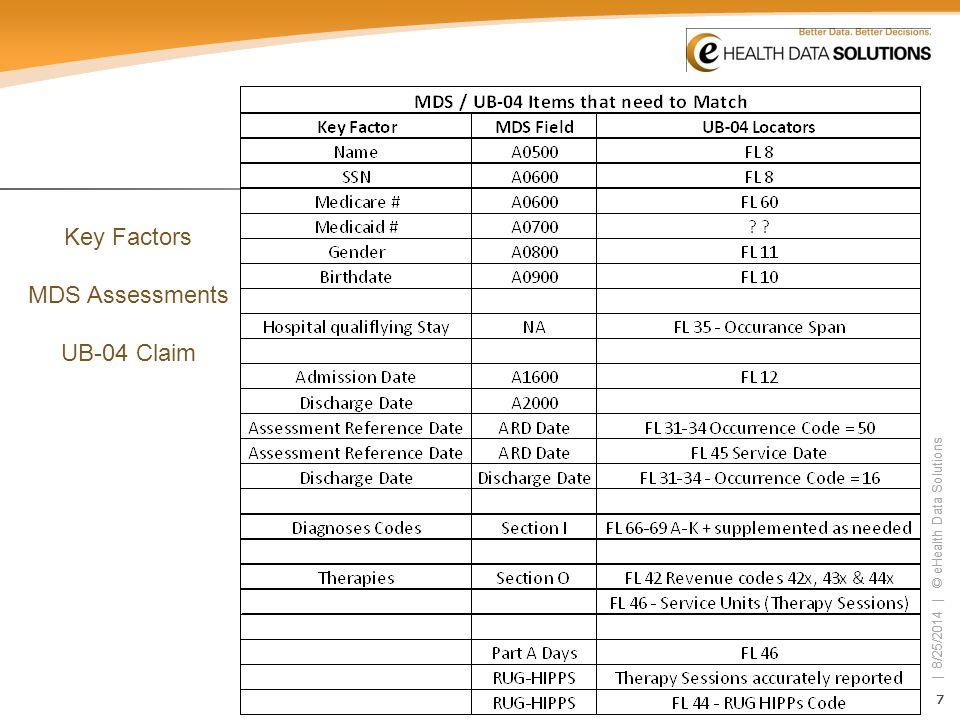 Key Factors MDS Assessments UB-04 Claim