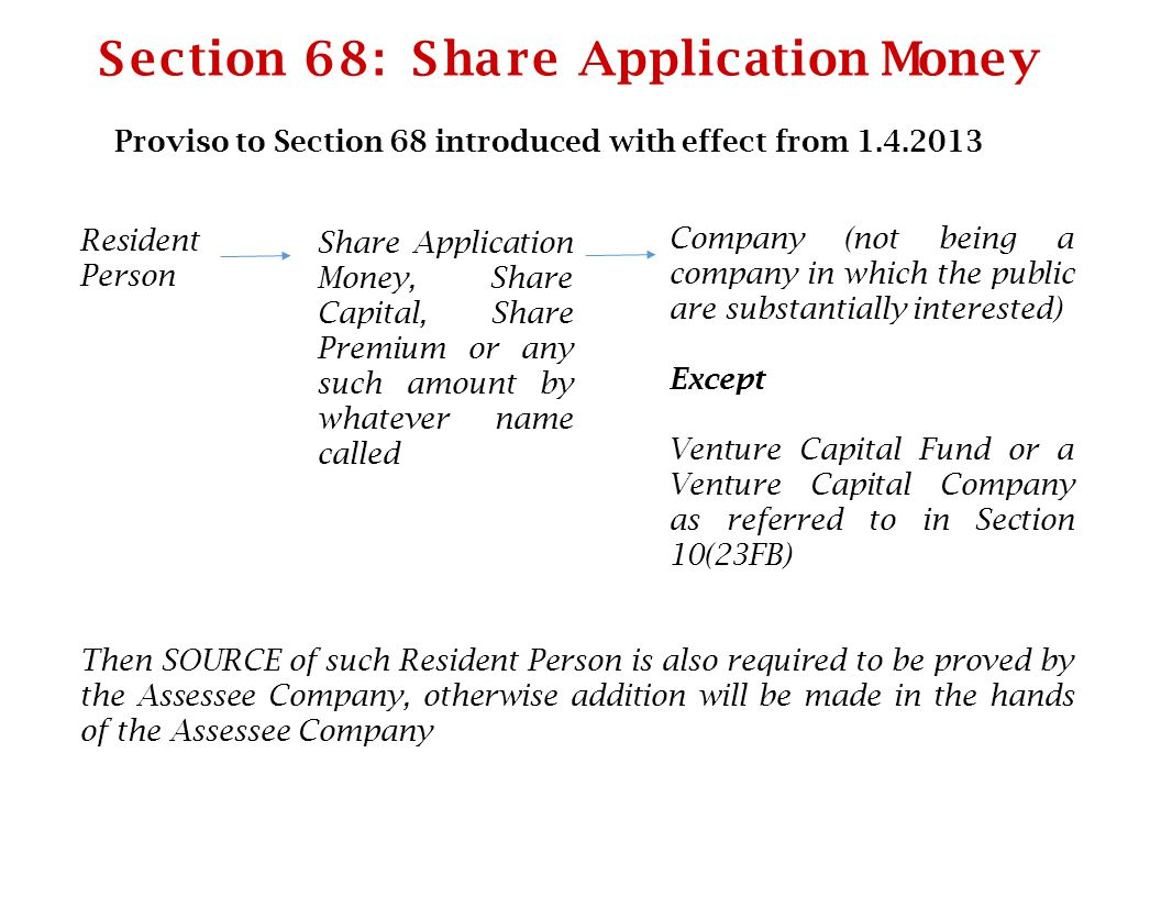 S ection 68 : S ha re Application Money