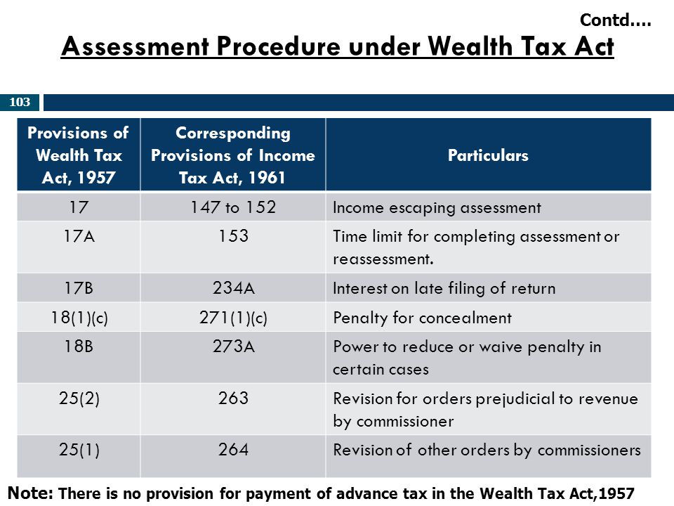 Assessment Procedure under Wealth Tax Act