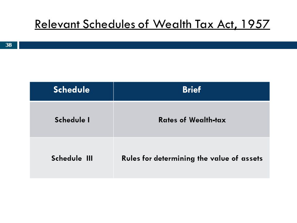 Relevant Schedules of Wealth Tax Act, 1957