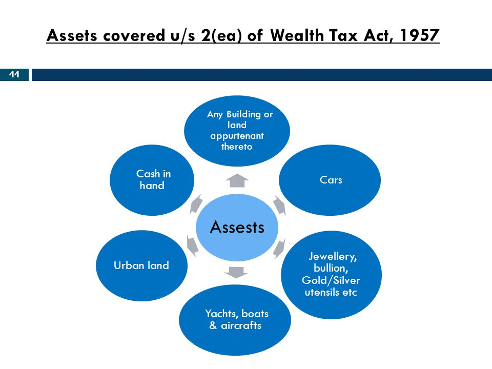Assets covered u/s 2(ea) of Wealth Tax Act, 1957