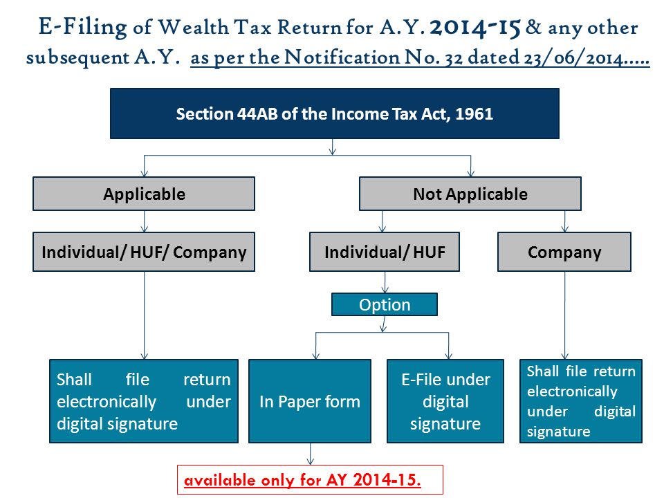 Section 44AB of the Income Tax Act, 1961 Individual/ HUF/ Company