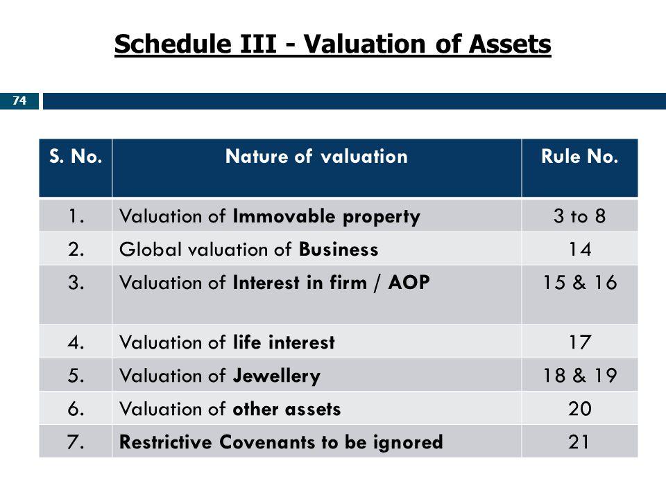 Schedule III - Valuation of Assets