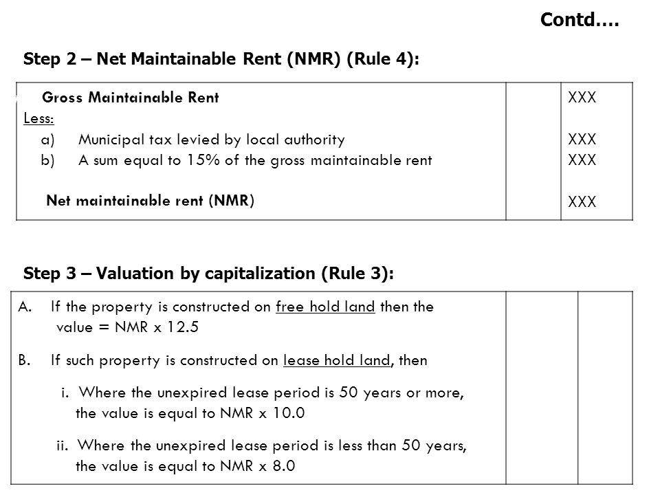 Contd…. Gross Maintainable Rent Less: