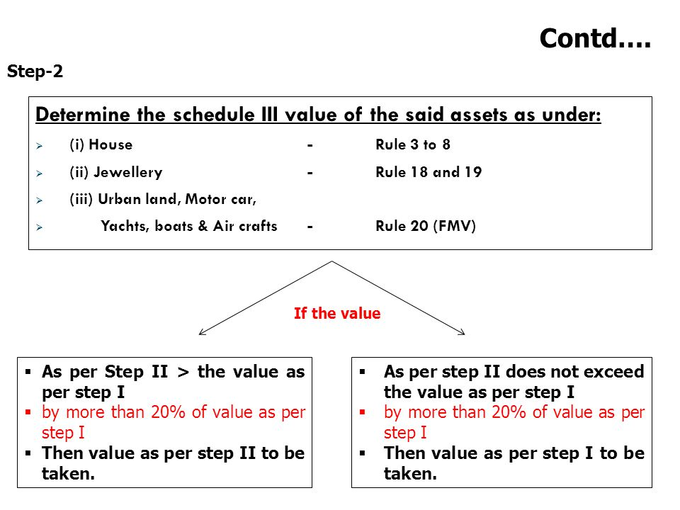 Contd…. Determine the schedule III value of the said assets as under: