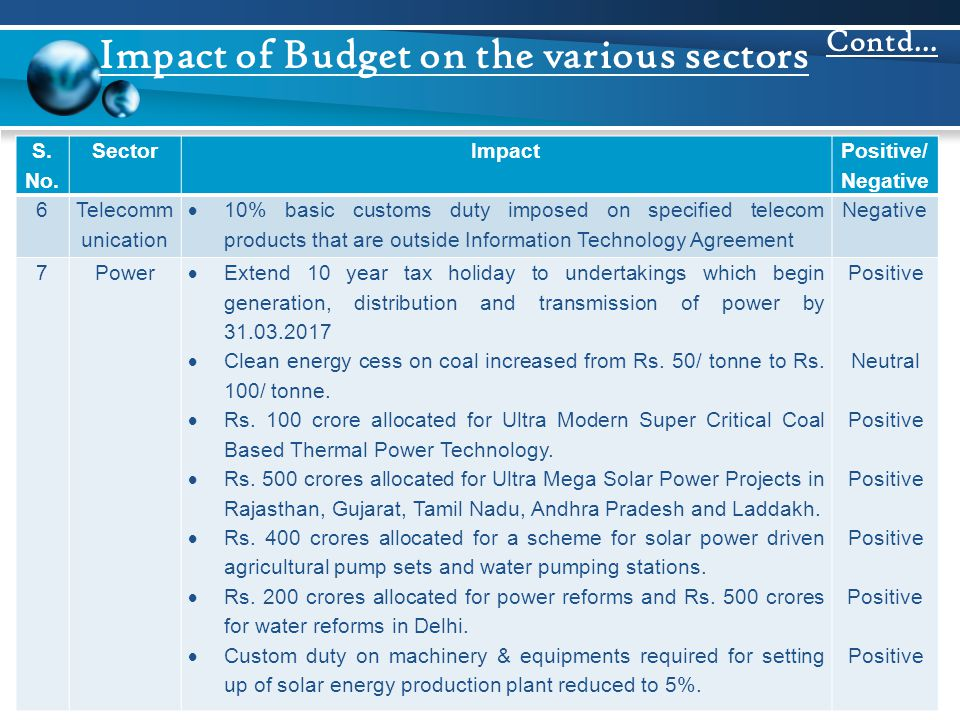 Impact of Budget on the various sectors