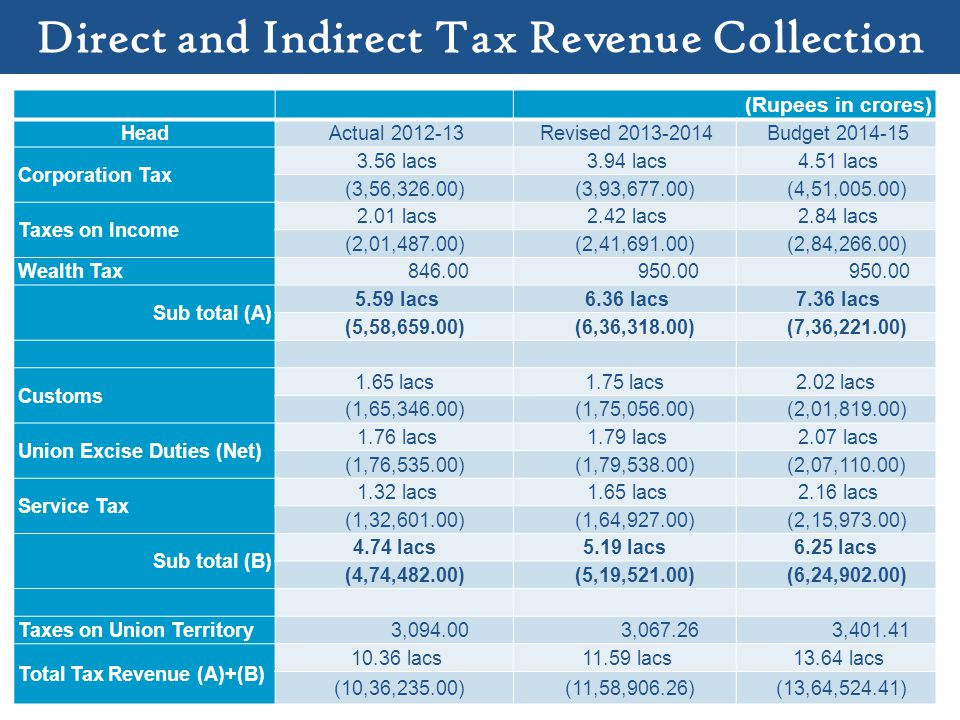 Direct and Indirect Tax Revenue Collection